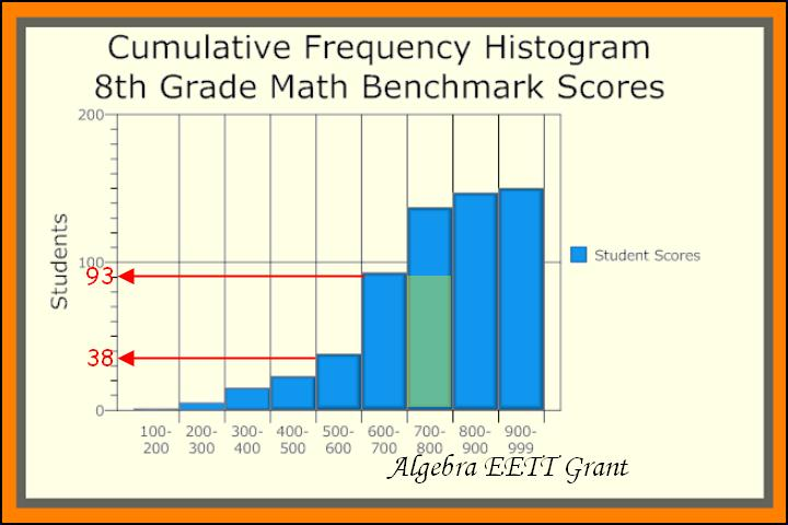 Go Back > Gallery For > Cumulative Frequency Histogram