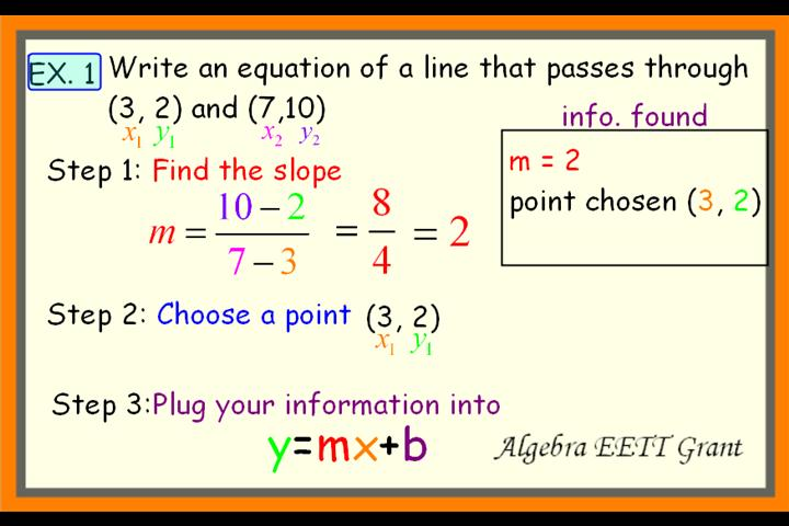 write the slope intercept form of the equation Need to know how to find slope-intercept form  find the equation of the line through (1,-5) and (7,1) write the equation in slope intercept form.