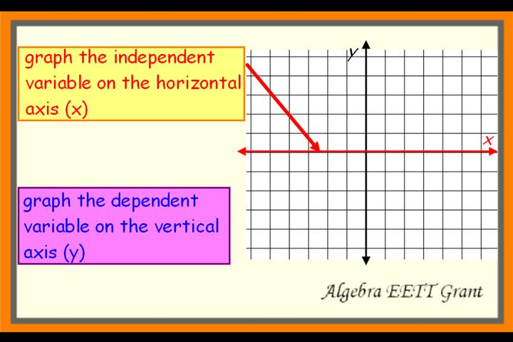 Identify Independent Variable And Dependent Variable In Various